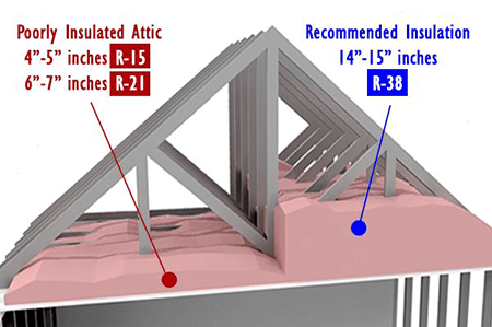 Attic Insulation Illustration Showing Poorly Insulated Attic and Attic with the Recommended Insulation